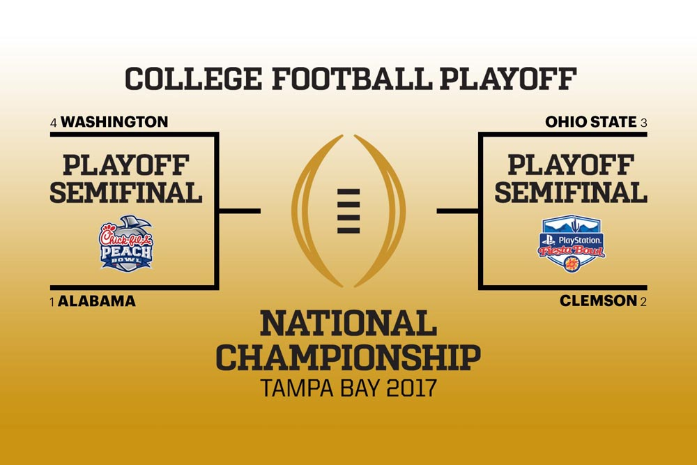 College Playoff Bracket